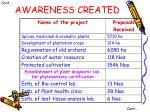 awareness created1