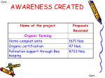 awareness created2