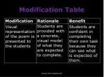 modification table