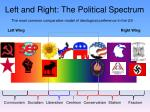 left and right the political spectrum