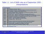 table 1 1 list of iasb rules as of september 2005 interpretations