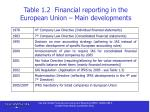 table 1 2 financial reporting in the european union main developments