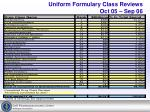 uniform formulary class reviews oct 05 sep 06