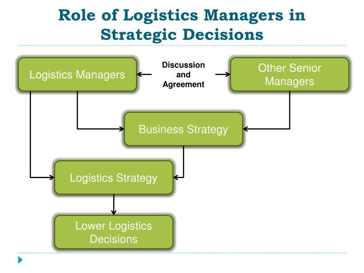 logistics management and strategy To cite this article: tony whiteing (2003) logistics management and strategy, international journal of logistics research and applications: a leading international journal of logistics: research and applications vol 6, no 3, 2003 book review logistics management and strategy alan.