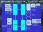 el sistema de producci n y acceso al libro