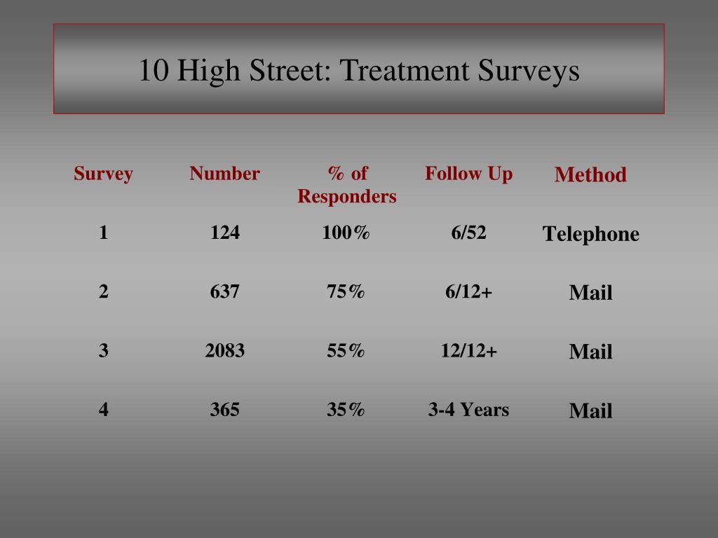 10 High Street: Treatment Surveys