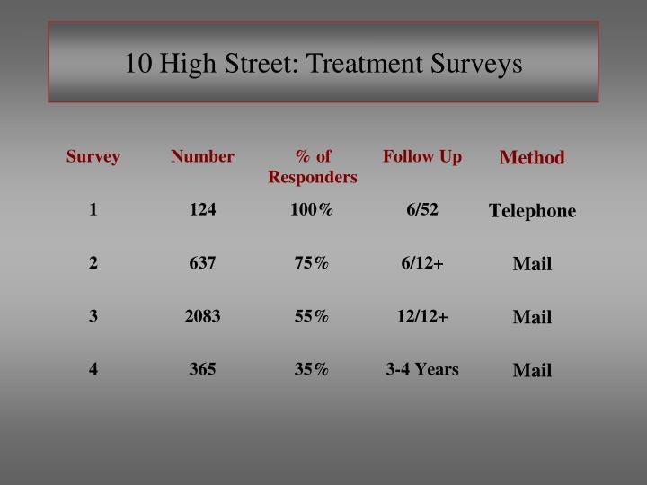 10 high street treatment surveys