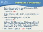 infiniband connections