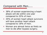compared with men