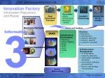 innovation factory information repository and reuse