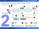 process management with human tasks integrate people and process