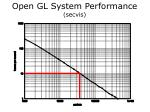 open gl system performance secvis