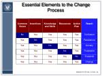 essential elements to the change process