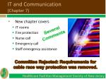 it and communication chapter 7