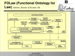 folaw functional ontology for law valente breuker brouwer 99