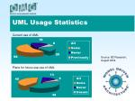 uml usage statistics