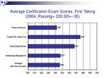 average certification exam scores first taking 2004 passing 220 sd 30