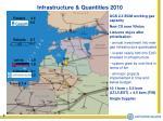 infrastructure quantities 2010
