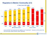 lt sales market 2002 2010