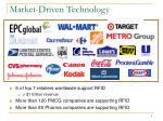 market driven technology