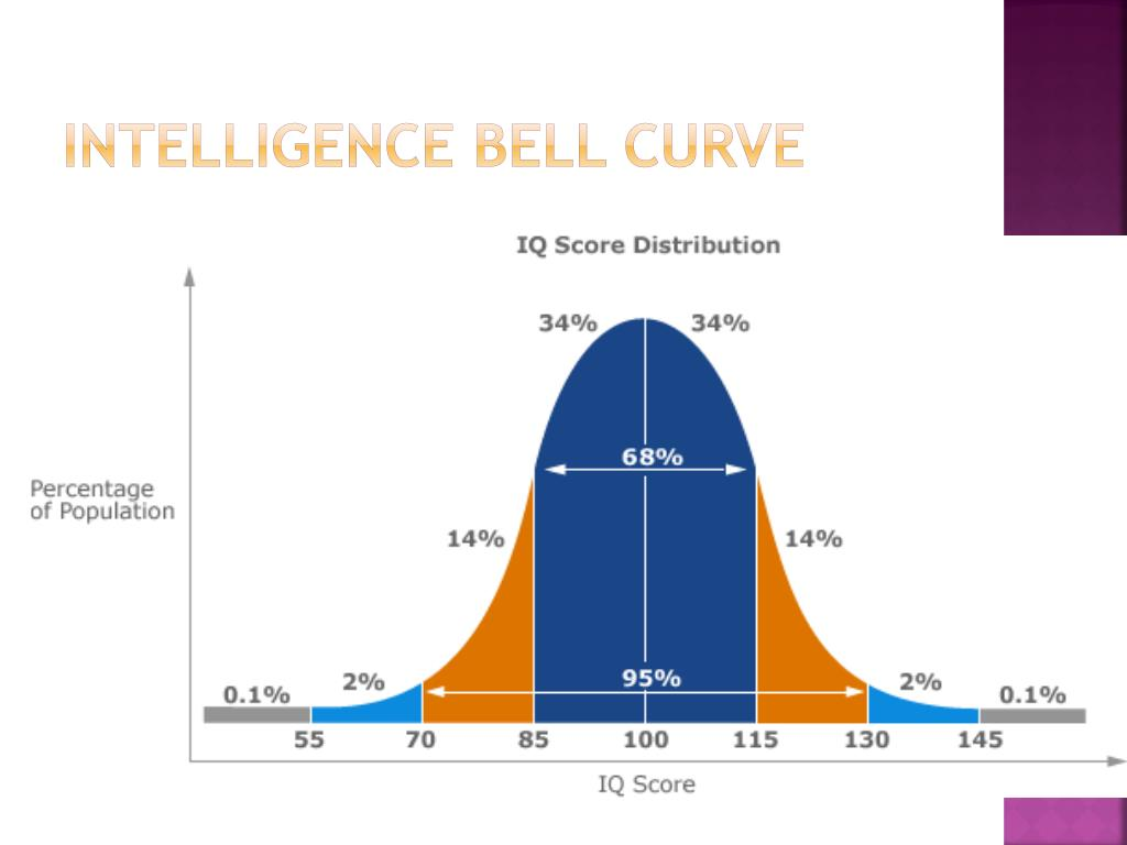 intelligence bell curve l.