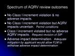 spectrum of aqrv review outcomes