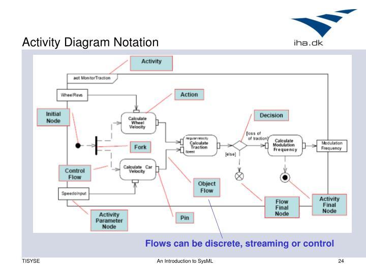 Activity Diagram Notation