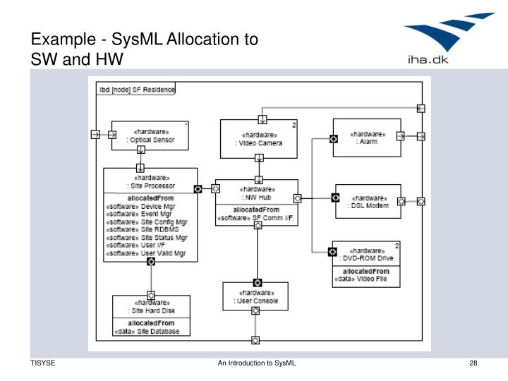 Example - SysML Allocation to