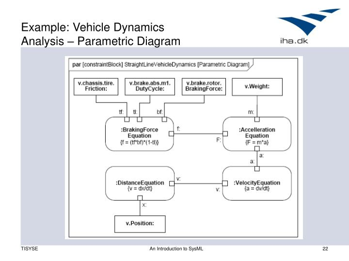 Example: Vehicle Dynamics