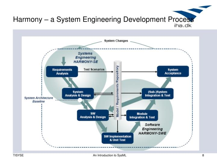 Harmony – a System Engineering Development Process