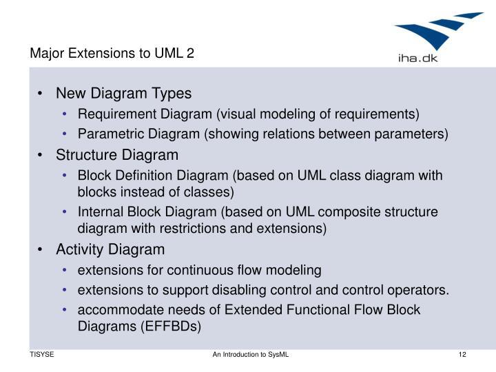Major Extensions to UML 2