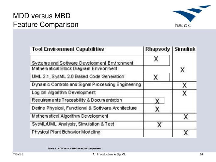 MDD versus MBD