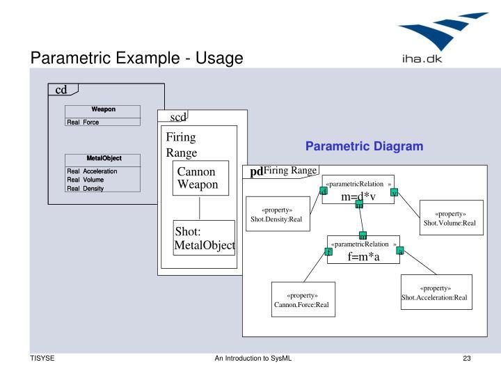 Parametric Example - Usage