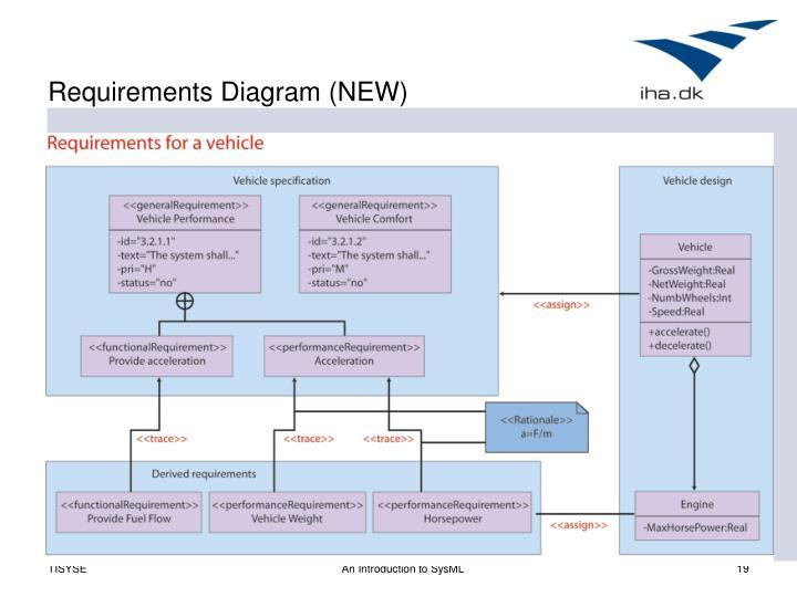 Requirements Diagram (NEW)