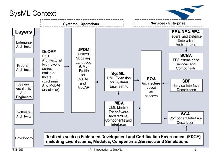 SysML Context