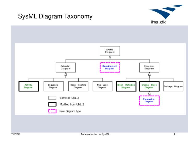 Ppt an introduction to sysml powerpoint presentation id707713 sysml diagram taxonomy ccuart Choice Image