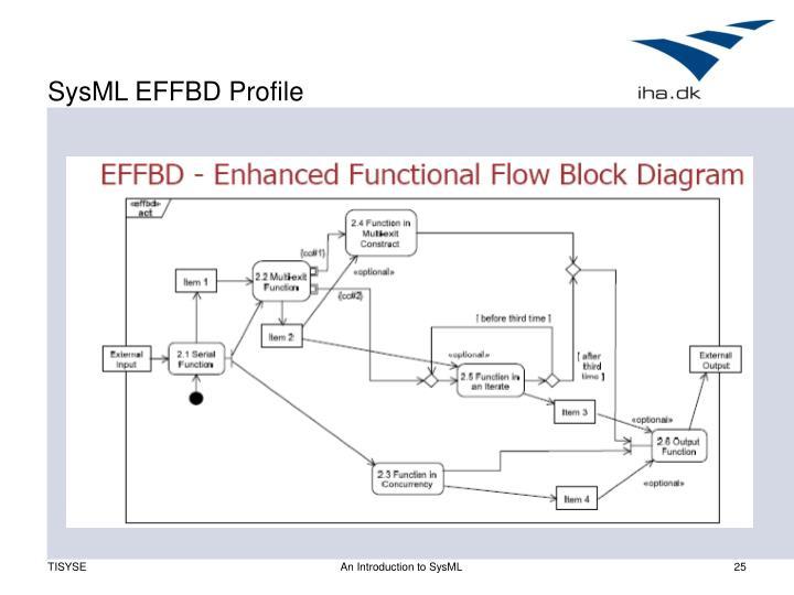 SysML EFFBD Profile