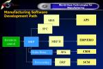 manufacturing software development path