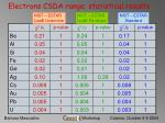 electrons csda range statistical results