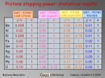 protons stopping power statistical results