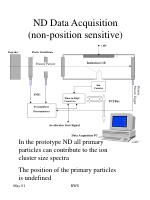 nd data acquisition non position sensitive