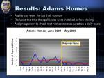 results adams homes
