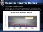 results hanover homes