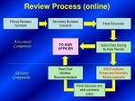 review process online