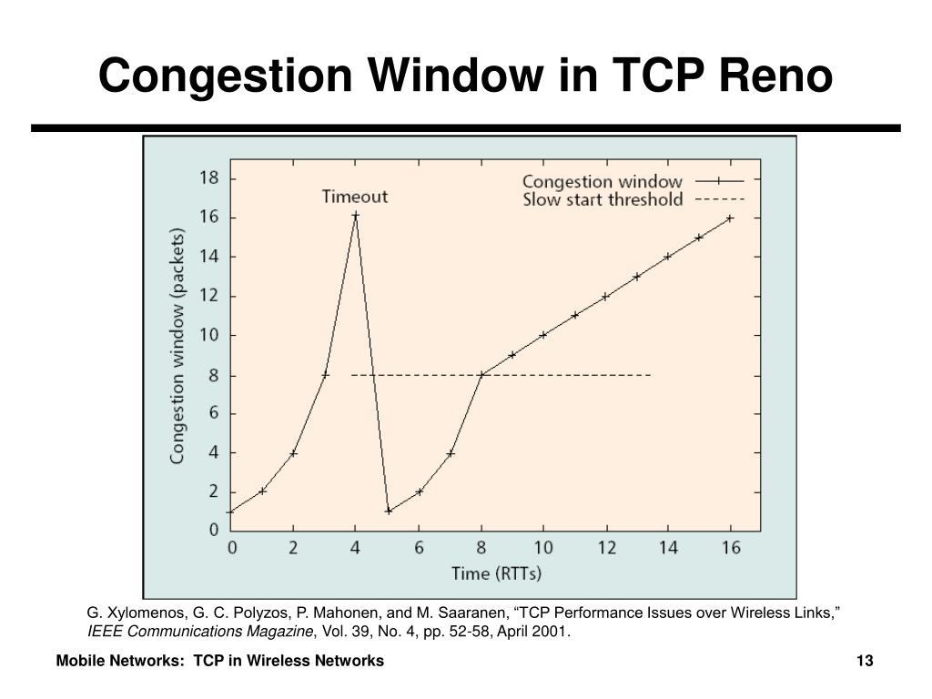 Congestion Window in TCP Reno