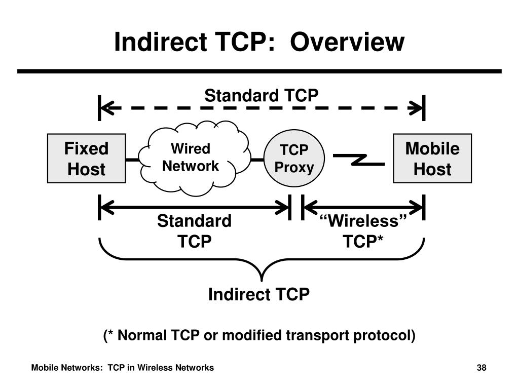 Indirect TCP:  Overview
