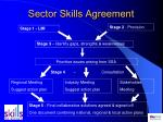 sector skills agreement