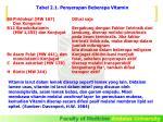 tabel 2 1 penyerapan beberapa vitamin44