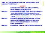 tabel 3 1 pengaruh gastrin cck dan sekretin pada saluran pencernaan
