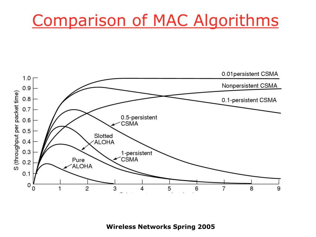 Comparison of MAC Algorithms